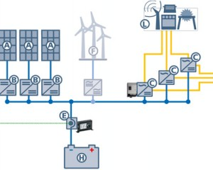 sistemi ibridi CC trifase