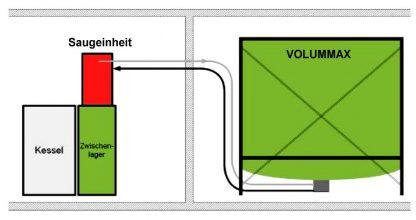 schema sistema pneumatico trasporto pellet