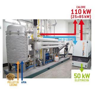 cogeneratore pellet 50KW