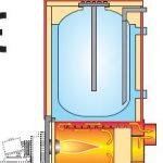 Caldaia con boiler